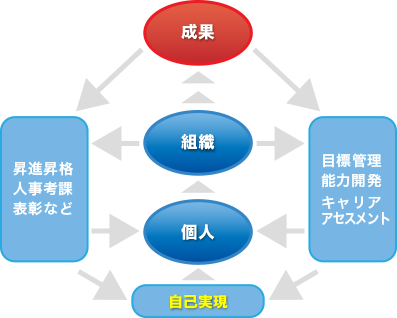 考働力開発コンサルティング02