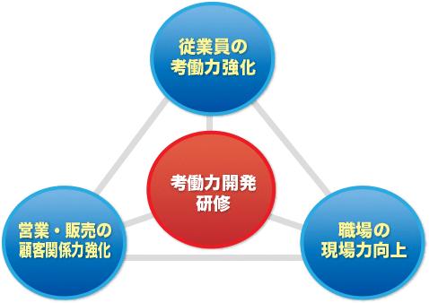 考働力開発研修→従業員の考働力強化、職場の現場力向上、営業・販売の顧客関係力強化